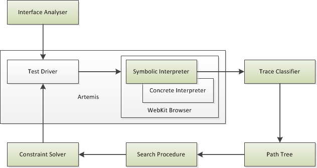 ArtForm Architecture: An instrumented version of WebKit records symbolic information which is used to generate new concrete             inputs to test.