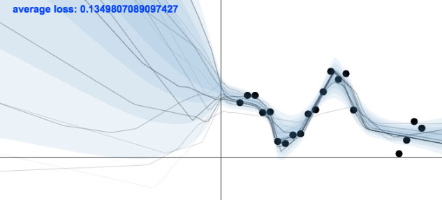 Uncertainty in Deep Learning (PhD Thesis) | Yarin Gal - Blog